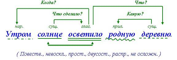 Как делать синтаксический разбор предложения