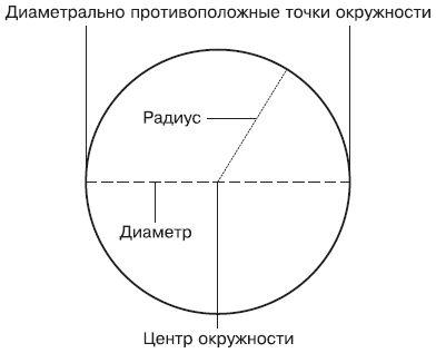 Как измерить окружность