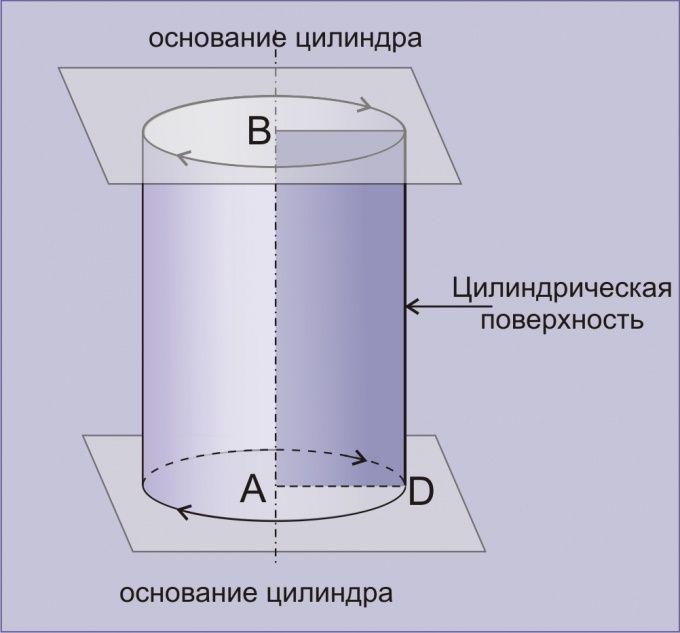 Как найти объема цилиндра