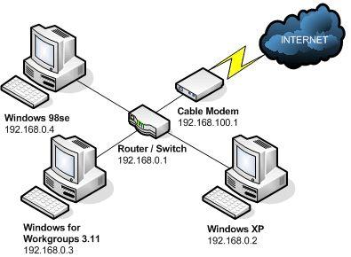 Как подключить 2 компьютера к интернету через один роутер