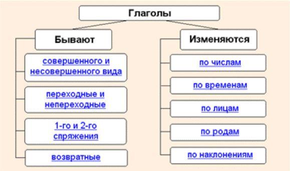 Как разбирать глаголы