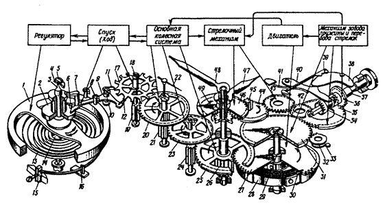 Как разобрать кварцевые часы