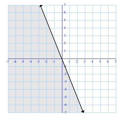 Как решить линейное неравенство