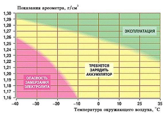 Определение оптимальной плотности аккумулятора