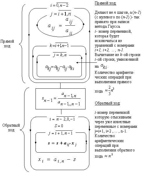 Как решать матрицу по Гауссу